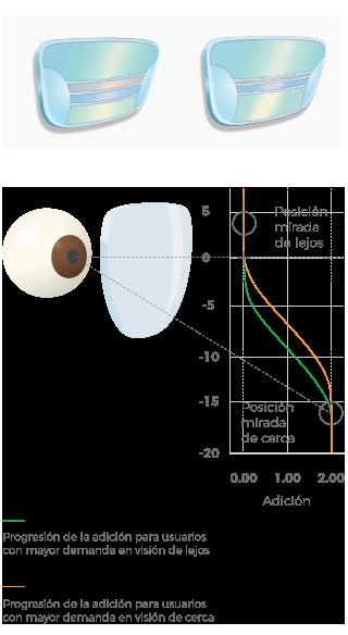 e5e3d422b9 Se consigue ampliar la zona de visión en el área de mayor demanda por parte  del usuario y que éste encuentre su zona preferida de manera muy rápida  cuando ...