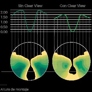 de4855db4e BENEFICIO Clear View se traduce en una enorme reducción del balanceo  lateral, por lo que la adaptación es más rápida y se garantiza una mayor  comodidad al ...